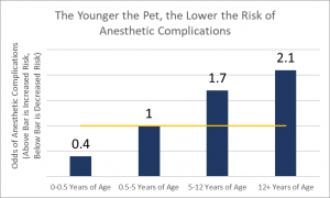 Source: Veterinary Anesthesia and Analgesia Fifth Edition
